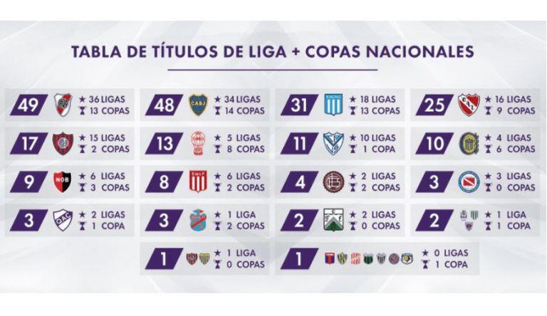 Los títulos locales de todos los equipos del fútbol argentino