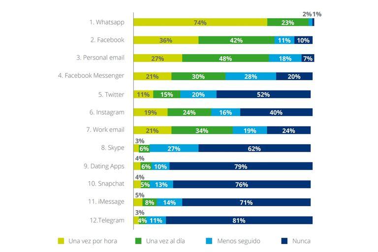 Cuáles son las aplicaciones o servicios más usados por los argentinos en el celular