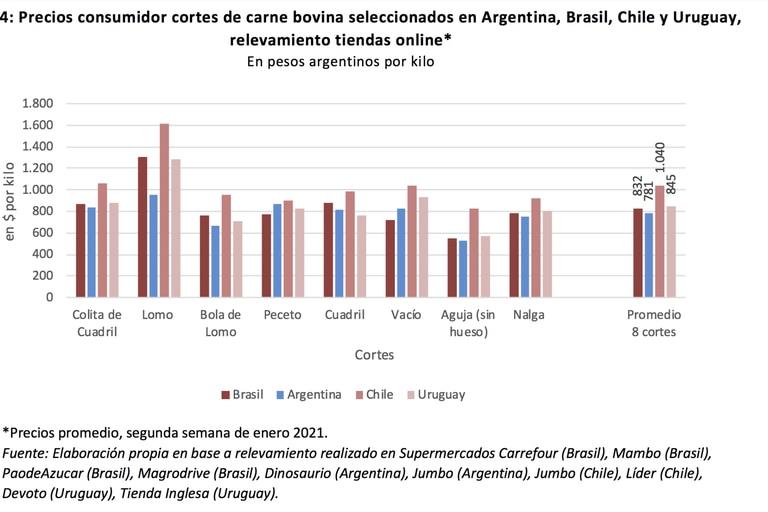 Cuadro comparativo de los precios en ocho cortes de carne vacuna en los países de la región