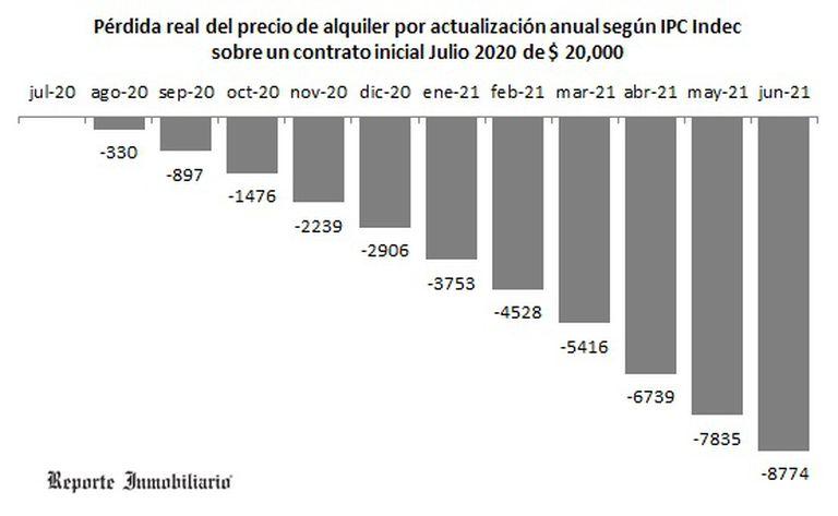 La pérdida mes a mes en pesos de los alquileres por no poder actualizar las rentas en plazos menores a un año, que equivale a dos meses de renta