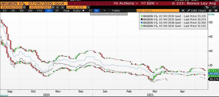 """Los bonos no encuentran """"piso"""", como bien muestra el gráfico"""
