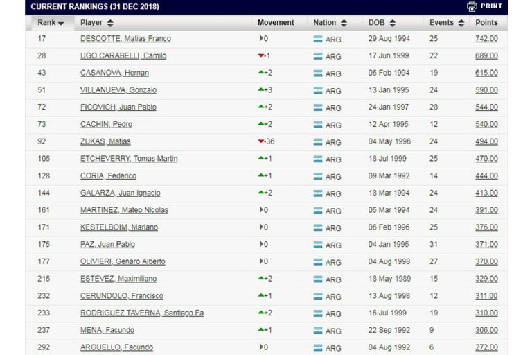 Así están los argentinos en el primer ranking ITF