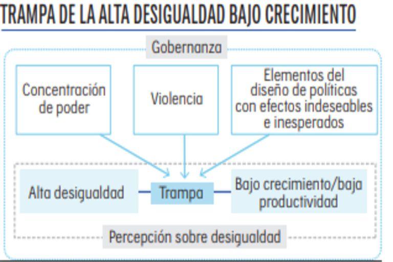 Esquema de la trampa de desigualdad en la que se encuentra América Latina y el Caribe según el PNUD