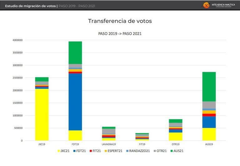 Gráfico que representa el impacto del ausentismo entre las PASO de 2019 y de 2021. Fuente: Inteligencia Analítica.