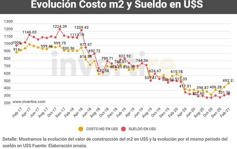 Evolución del salario promedio en dólares y la evolución del metro de construcción, según Invertire.
