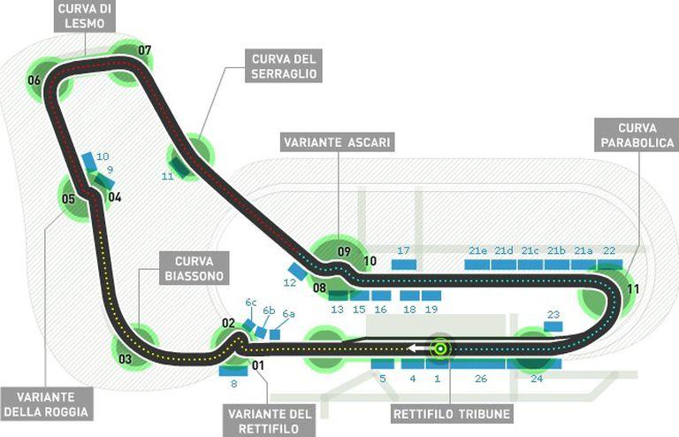 Así es el circuito de Monza en la actualidad