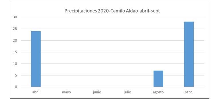 Precipitaciones en 2020 en un campo de Camilo Aldao, en el sudeste de Córdoba. En abril 24mm, mayo 0mm, junio 0 mm, julio 0mm, agosto 7mm y en septiembre 28mm.