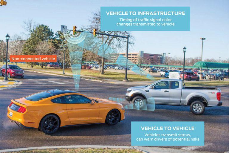 La comunicación entre la infraestructura, los vehículos y los smartphones, una de las visiones de Ford para facilitar el funcionamiento de los vehículos autónomos