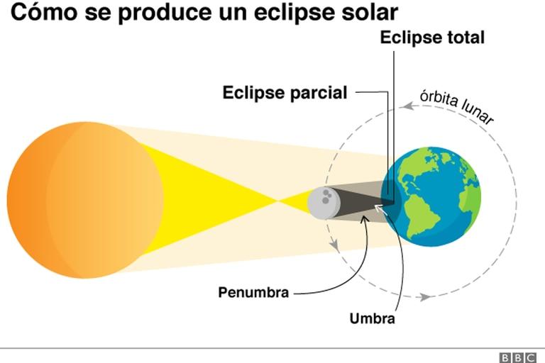 """La palabra """"eclipse"""" deriva de una antigua expresión griega que significa """"abandono"""""""