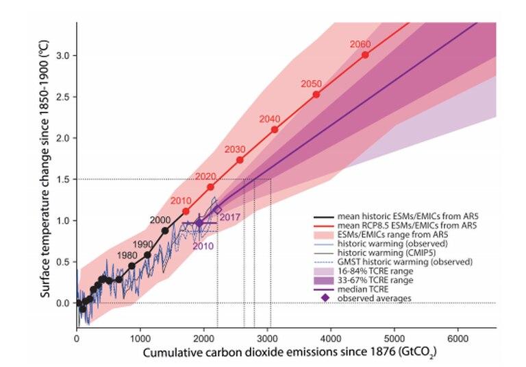 Aumento de temperatura de acuerdo a dióxido de carbono acumulado