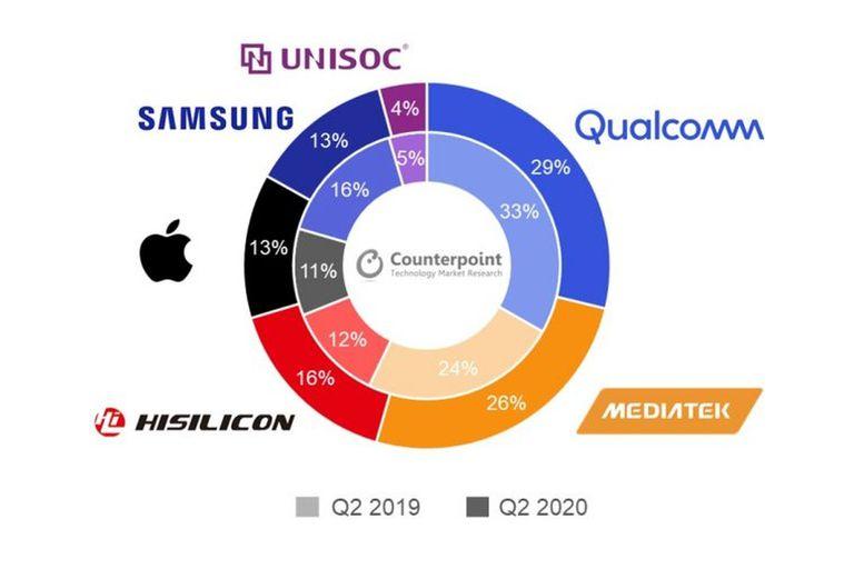 La participación de mercado de los fabricantes de chips para dispositivos móviles en el segundo trimestre del año, comparado con el de 2019