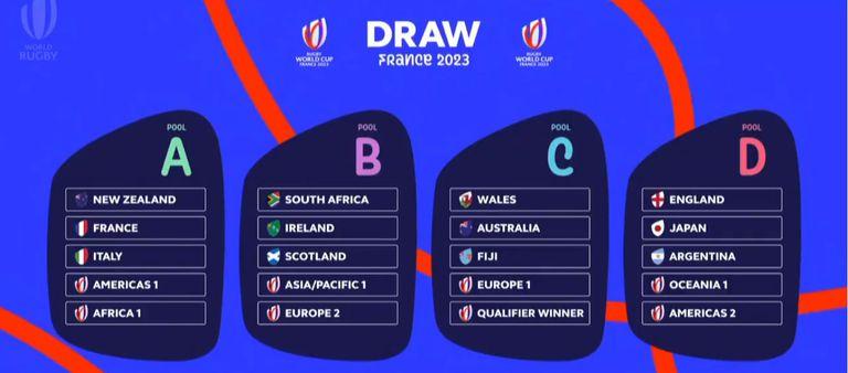 Los grupos del Mundial Francia 2023: los Pumas, en la Zona D