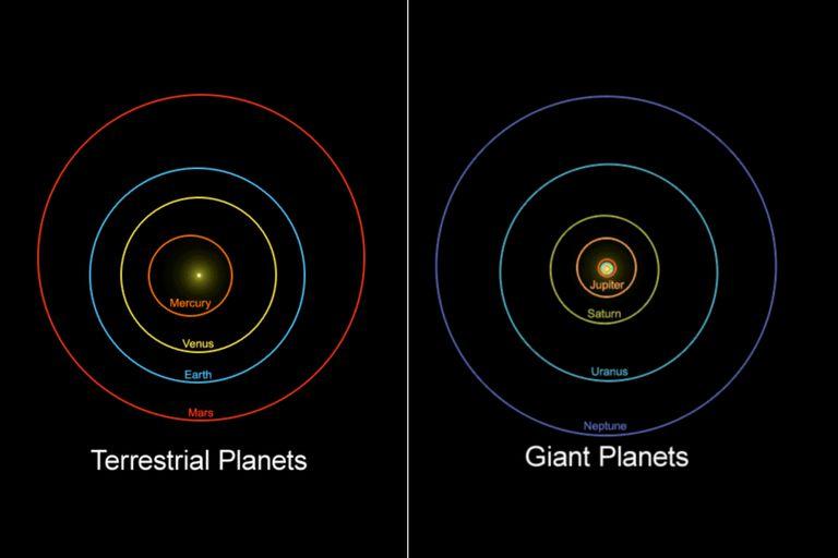Orbital correlations between the eight planets that orbit the Sun