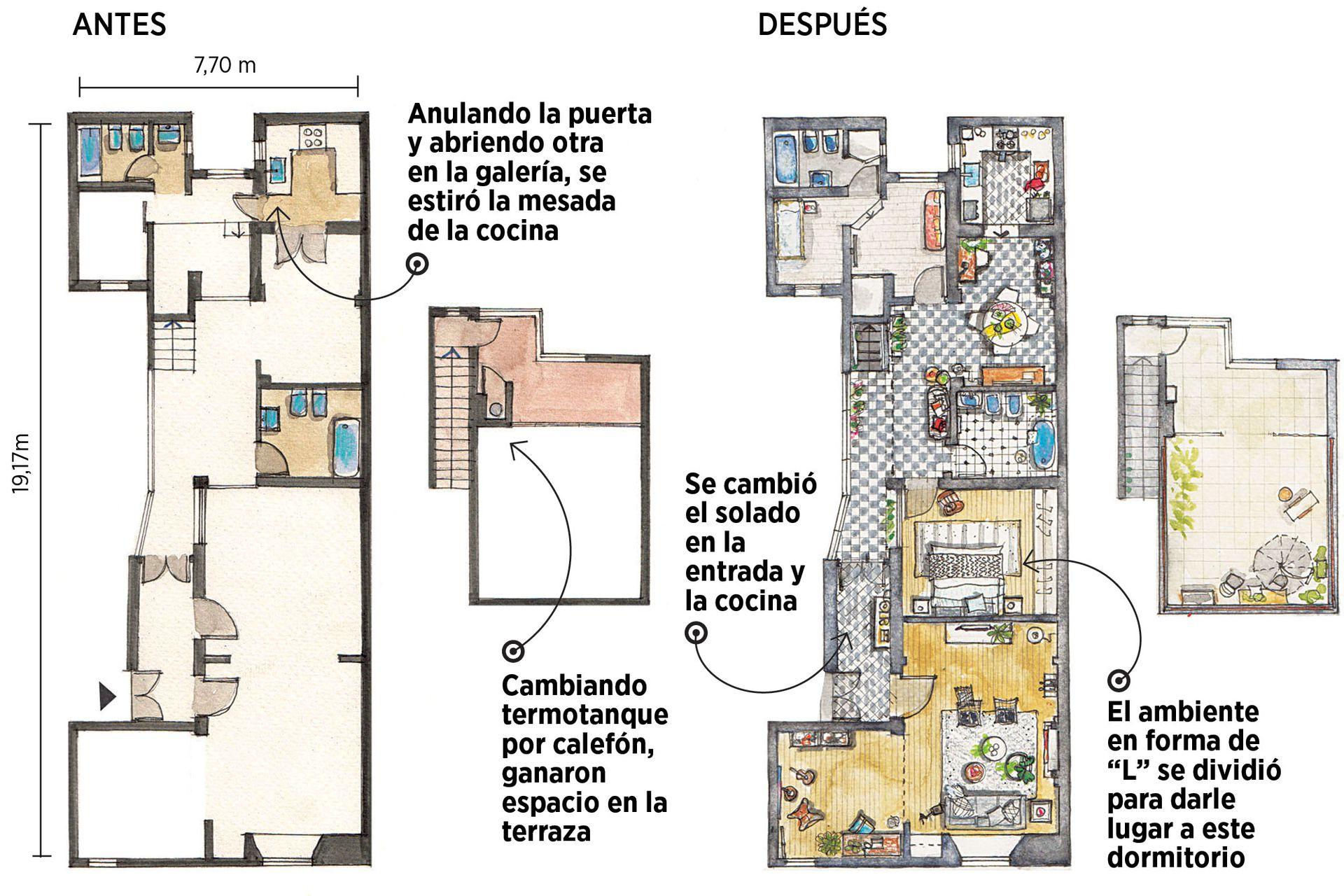 Todas las modificaciones de la casa.