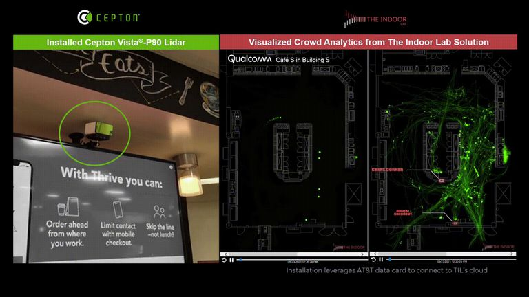 During the 3rd Annual Qualcomm Smart Cities Accelerate Event, The Indoor Lab showcased its latest crowd analytics solution using lidar sensors from Cepton to visualize how people are moving around and using the cafeteria space. Image and video courtesy of The Indoor Lab.
