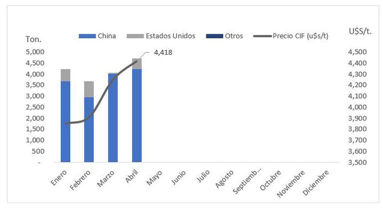 Volumen en origen y precio CIF de las importaciones de glifosato y su sal de monoisopropilamina