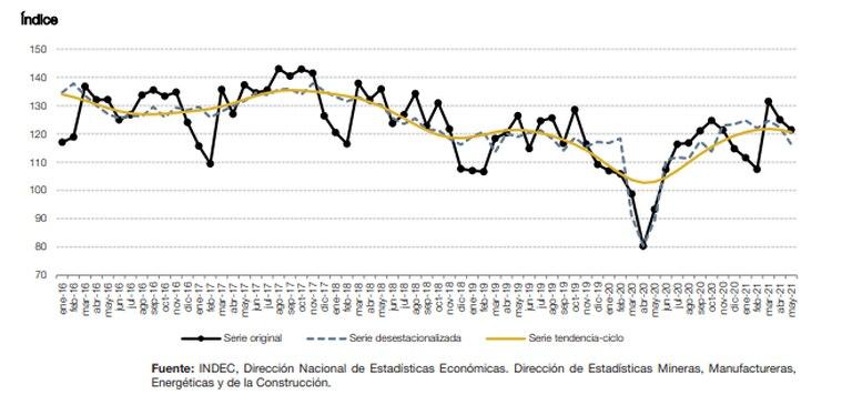 La evolución de la industria hasta mayo de 2021, según el Indec.