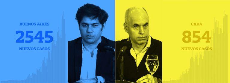 Rodríguez Larreta vs. Kicillof. Resultados de dos estrategias contra el virus