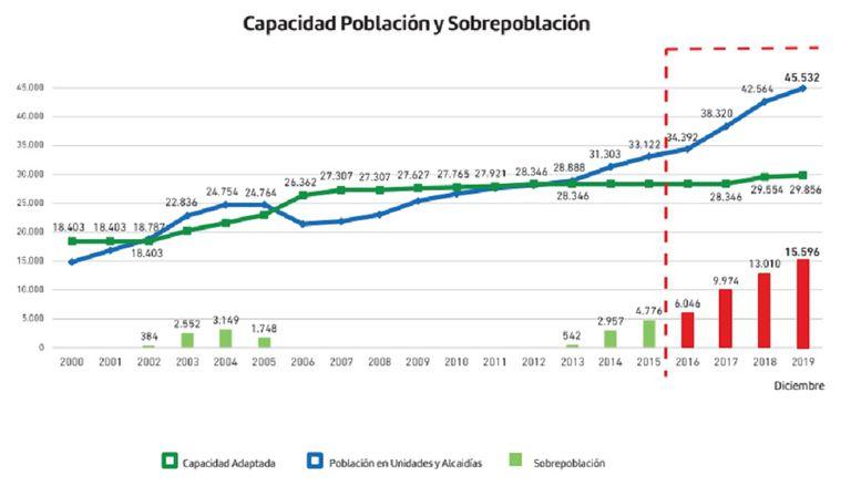 Comparación entre capacidad de población y sobrepoblación en penales y alcaidías bonaerenses entre 2009 y 2019