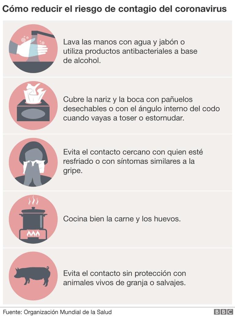 Como reducir el riesgo de contagio de coronavirus. Fuente: Organización Mundial de la Salud