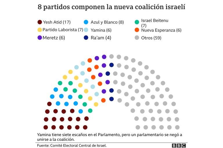Así se compone la nueva coalición israelí