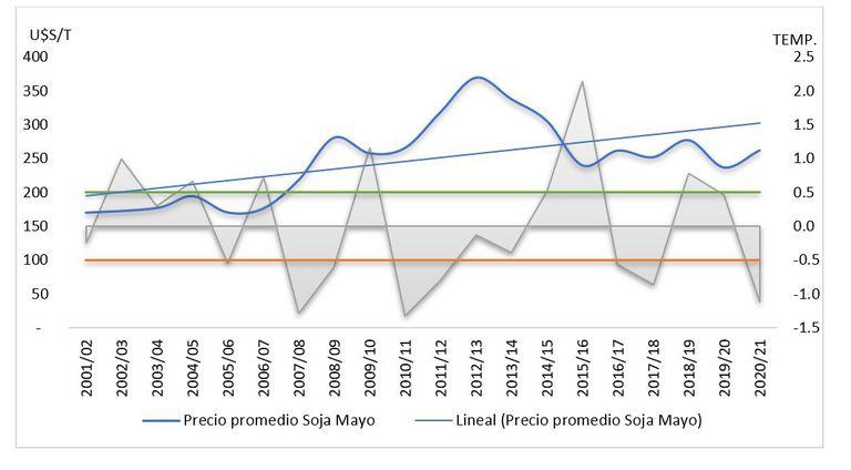 Gráfico 2. Evolución de los precios de la soja en las últimas campañas con diferentes eventos climáticos