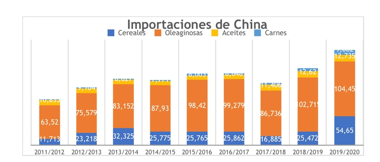 Las importaciones de soja por parte de China fueron incrementándose con los años