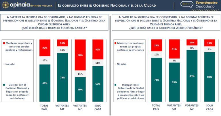 La consultora midió actitudes frente a la disputa entre Nación y Ciudad por las medidas contra el Covid-19