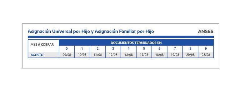 Las fechas de cobro de AUH de agosto 2021