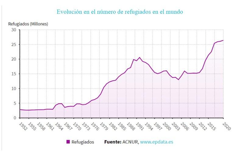 El gráfico indica el crecimiento en el número de refugiados en todo el mundo
