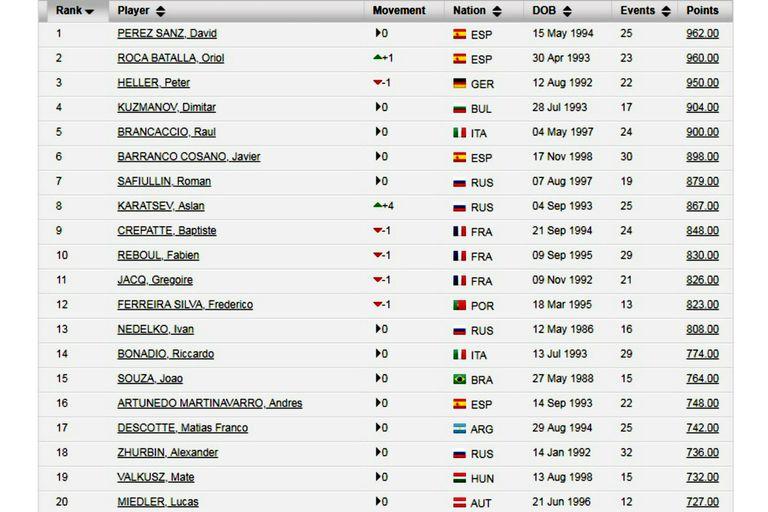 Así se ve el nuevo ranking ITF, exclusivo para los jugadores del circuito de esa entidad (futures)