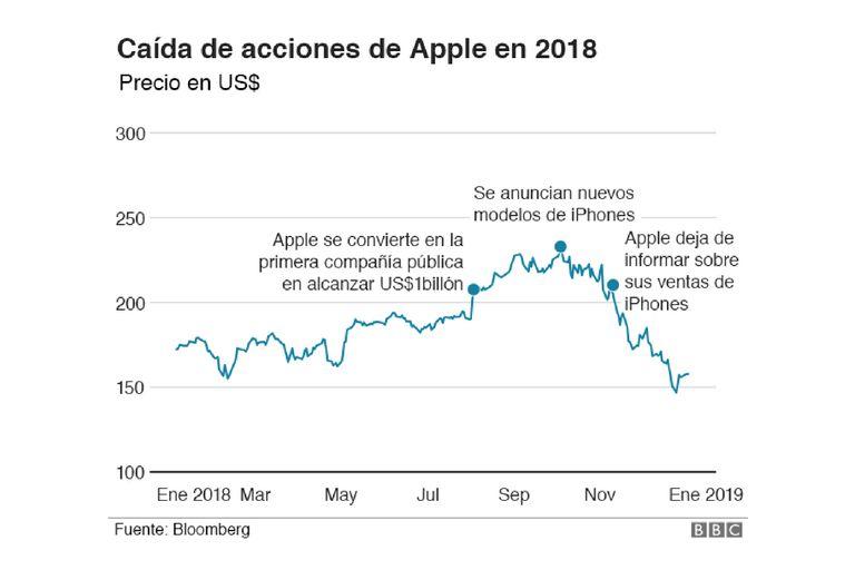 Las acciones de Apple cayeron en 2018 y la compañía dejó de informar las unidades vendidas del iPhone