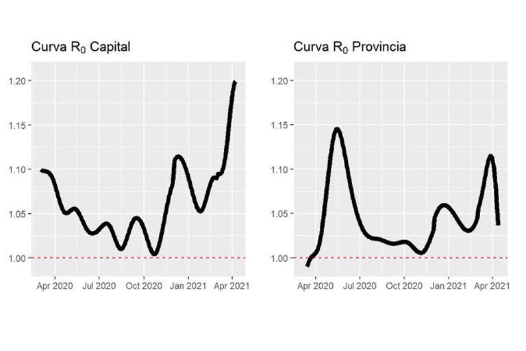 Gráfico de la la curva de R0 en los contagios y muertos por Covid-19 en la ciudad y la provincia de Buenos Aires.