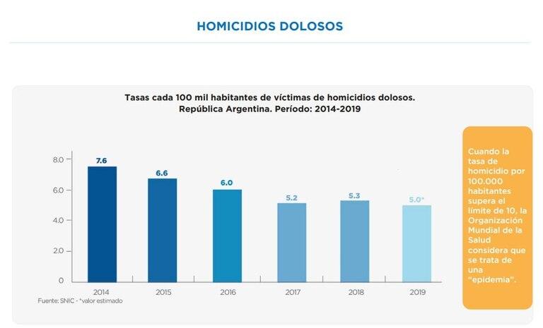 Las tasas de homicidios dolosos –entre 2014 y 2018– presentadas por la ministra Bullrich
