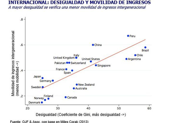 Movilidad de ingresos y desigualdades
