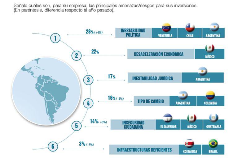 Las principales amenazas para las inversiones españolas en América Latina
