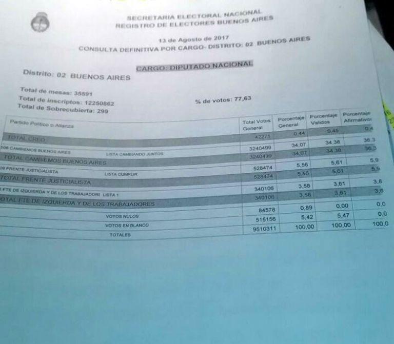 Las planillas de los resultados definitivos de las PASO 2017