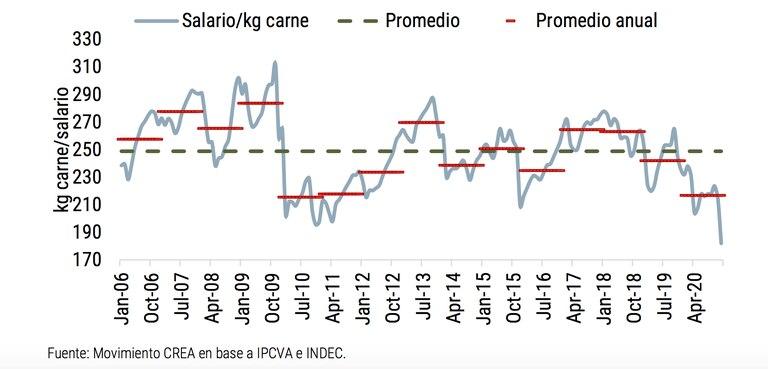 """Para CREA, """"el consumo interno de carne se redujo un 15% entre 2018 y 2020 pese a que la oferta de carne aumentó, lo que permite inferir que no se trata de un fenómeno de abastecimiento, sino que corresponde a una perdida generalizada del poder adquisitivo de los salarios"""""""