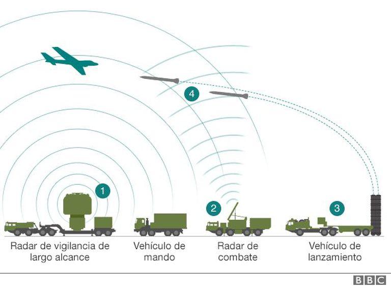 Cómo funciona el misil S-400 fabricado en Rusia