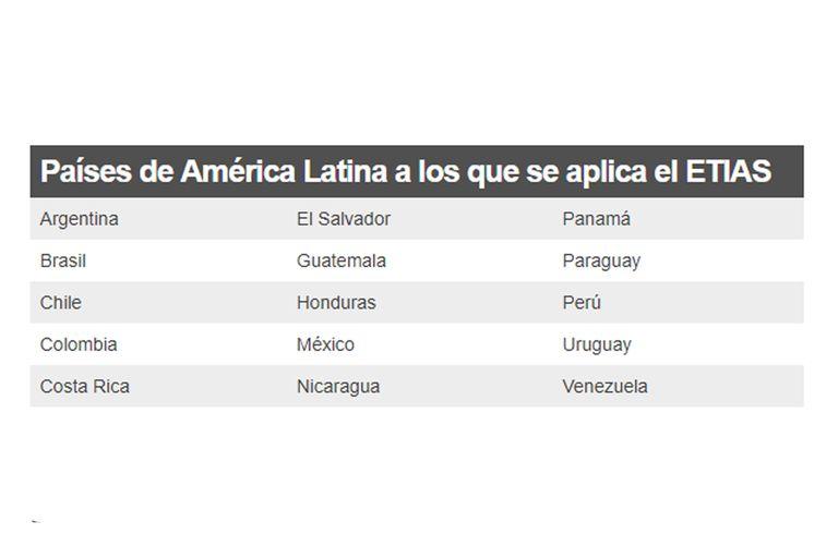 Los 15 países de América Latina que están en la lista de este nuevo requerimiento aprobado a finales de abril por la Comisión Europea y que entrará en vigor a partir de 2021