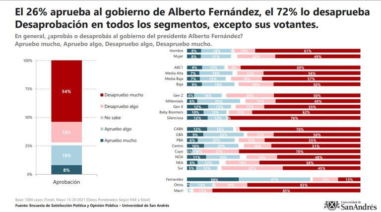Encuesta de la Universidad de San Andrés