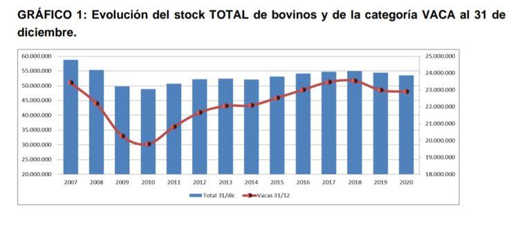 Evolución del stock bovino. Ministerio de Agricultura