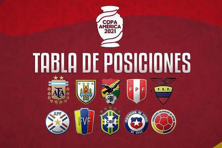 Tabla de Posiciones de la Copa América 2021.