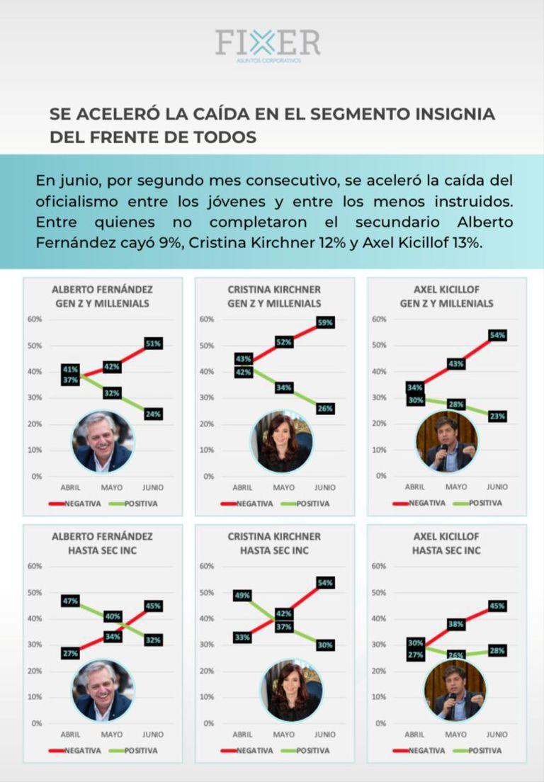 La relación de Alberto Fernández, Cristina Kirchner y Axel Kicillof con los jóvenes