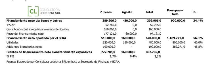 Pesos que se envían y pesos que salen de la playa estacionamiento del BCRA y agravan la expansión monetaria