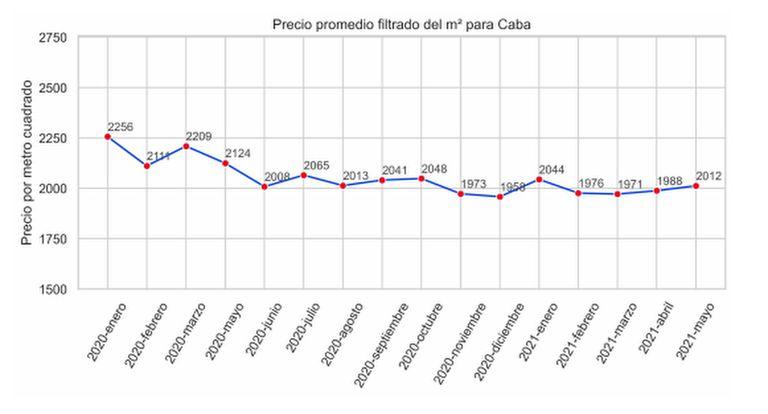 Indice del M2 real promedio en la Ciudad de Buenos Aires