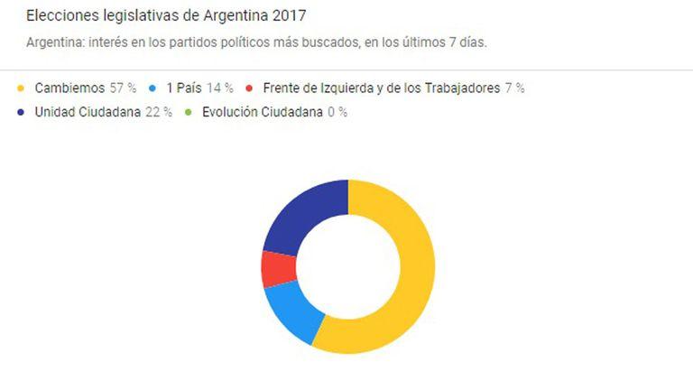 Los candidatos más buscados por los argentinos en Google
