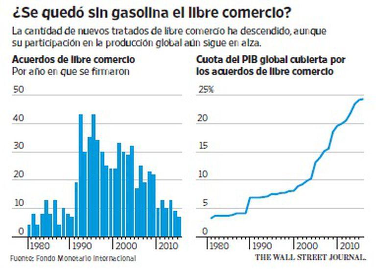 La cantidad de nuevos tratados de libre comercio ha descendido, aunque su participación en la producción global aún sigue en alza.