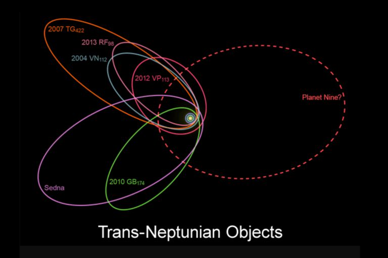 The orbits of six of the most distant objects in the Kuiper belt suggest the presence of Planet 9 whose gravitational effect would explain its unusual orbits.