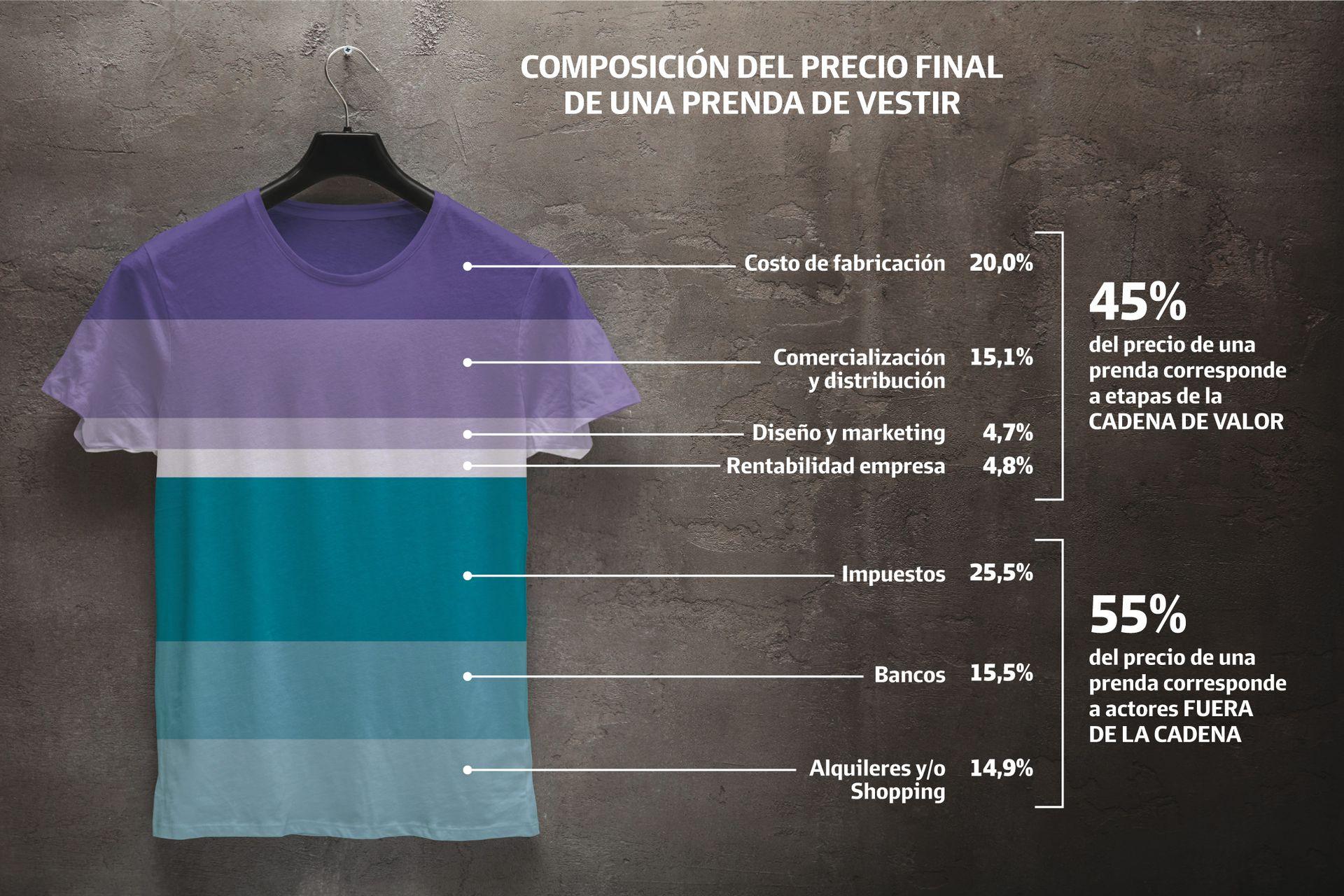 Informe de la Cámara Industrial Argentina de la Indumentaria (CIAI)